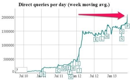 Tráfico de DuckDuckGo creciendo por momentos