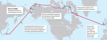 Cable submarino Alaska
