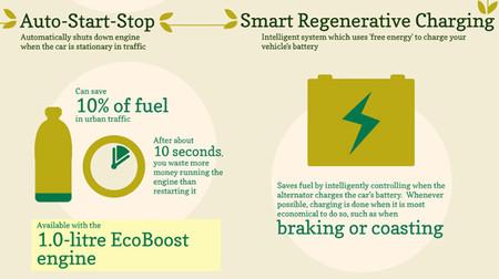 Eficiencia de Start-Stop de Ford