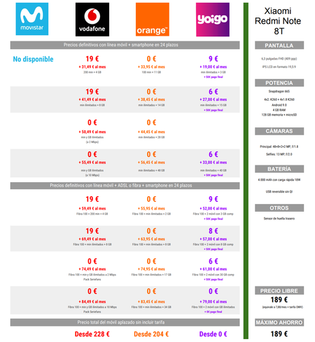 Comparativa Precios A Plazos Del Xiaomi Redmi Note 8t Con Vodafone Orange Y Yoigo En Navidad