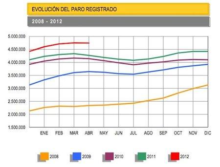 Descenso del paro en abril, datos muy pobres en materia de empleo