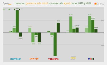 Evolucion Ganancia Neta Movil Los Meses De Agosto Entre 2016 Y 2019