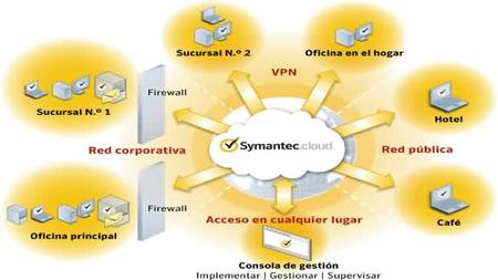 Symantec Endpoint Protection, software de seguridad de Internet para pymes