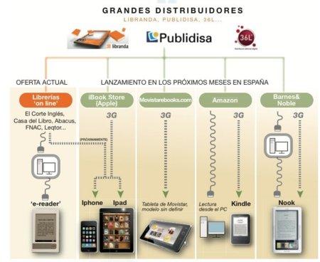 Terremoto digital en España: tienda de libros de Movistar... ¡y posible tablet propio!
