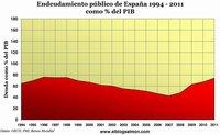 La deuda española en cuatro gráficas
