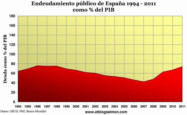 Deuda Pública de España 1994- 2011