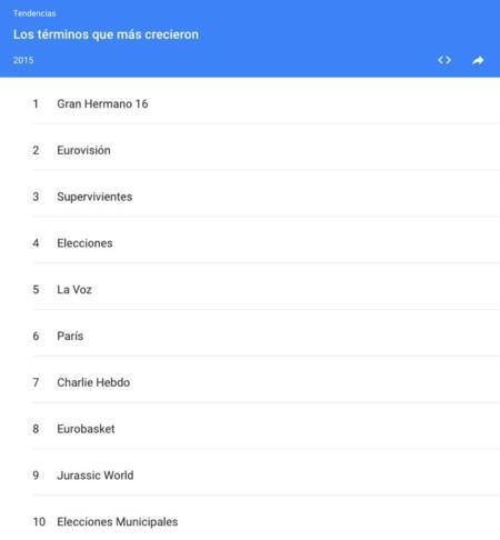 El Año en Búsquedas de Google 2015