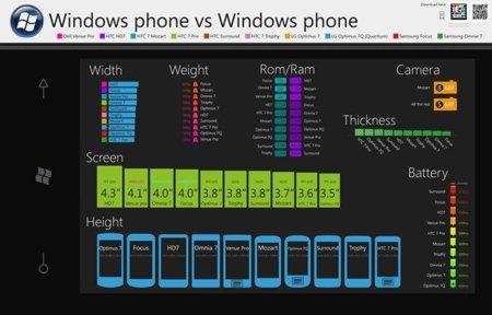 Los diez teléfonos Windows Phone 7 comparados en una imagen