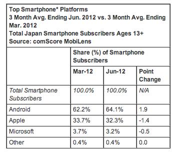 Android domina en Japón con el 64% de la cuota de mercado