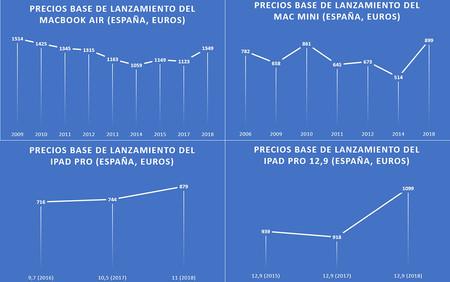 Mac Precios Inflacion