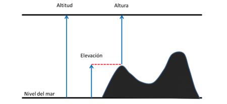 altitud altura