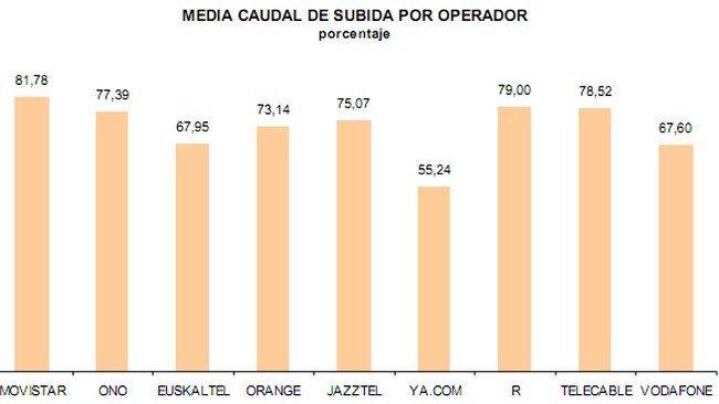 El tercer estudio sobre la calidad de los isps en espa a suspende a jazztel y euskaltel - Web oficina euskaltel ...
