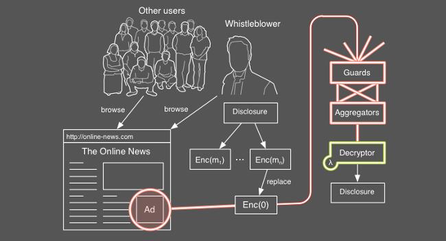AdLeaks, esquema de funcionamiento