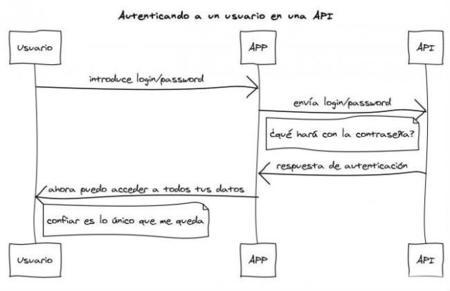 De programador a manager, seguridad y copyright en las APIs, repaso por Genbeta Dev