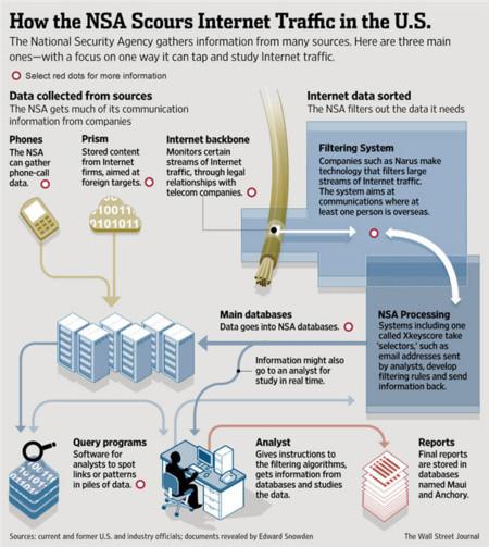 NSA datos