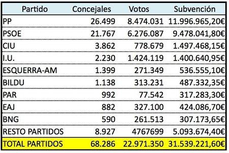 subvenciones-elecciones-locales.jpg
