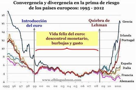La troika pierde por goleada el control del juego ante los mercados