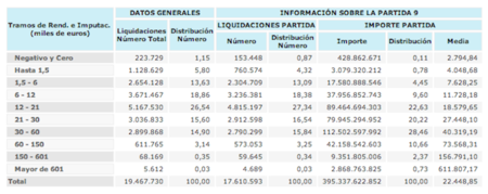 distribucion salarial irpf 2011