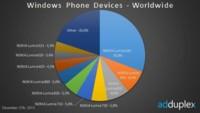AdDuplex recopila los datos de diciembre sobre Windows Phone, la gama baja domina