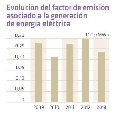 Factor de emisión sistema eléctrico español (REE)