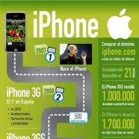 Historia del iPhone. Imagen de la semana