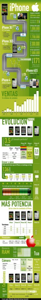 Infografía: del iPhone al iPhone 4S