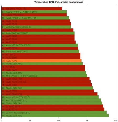 AMD 7990, benchmarks