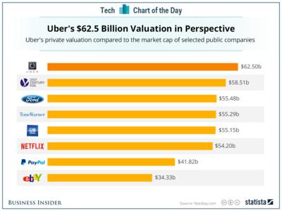 Uber vale en bolsa más que General Motors, ¿burbuja o cambio de modelo?
