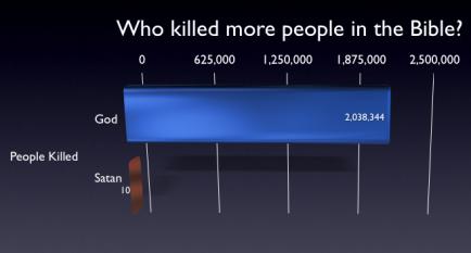 ¿Quién mató a más personas en la Biblia?