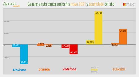 Ganancia Neta Banda Ancha Fija Mayo 2021 Y Acumulado Del Año