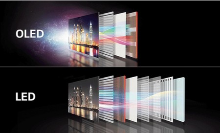 Diferencia entre paneles OLED y LED