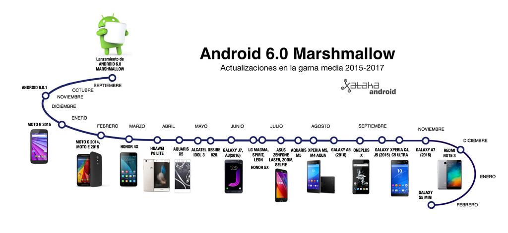 Timeline Marshmallow(Android) Gama Baja