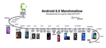 Timeline Marshmallow Gama Baja