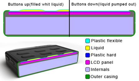 Tactil con botones
