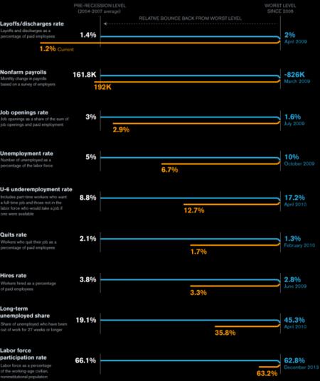 Los indicadores de desempleo de Janet Yellen