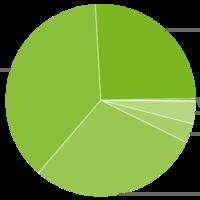Android Marshmallow llega al 0,3% de los dispositivos en su primer mes, Lollipop al 25,6% en un año