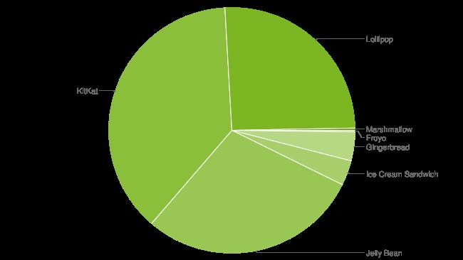 Datos Noviembre 2015