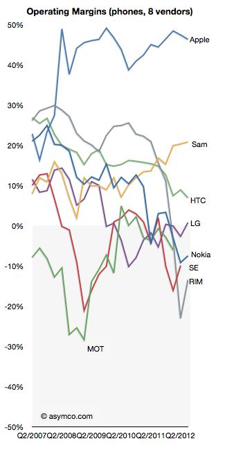 Muchos son los llamados, pocos los elegidos: Sólo 3 fabricantes de smartphones, y pronto serán dos, ganan dinero con ellos