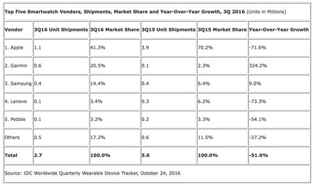 Smartwatches 3q2016