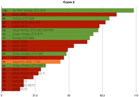 Benchmarks Sapphire AMD 779