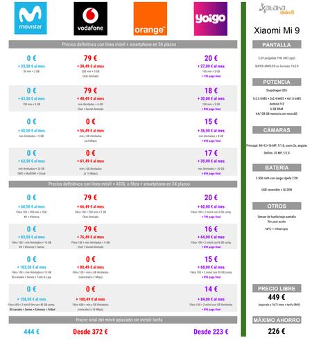 Comparativa Precios Xiaomi Mi 9 A Plazos Con Vodafone Y Yoigo