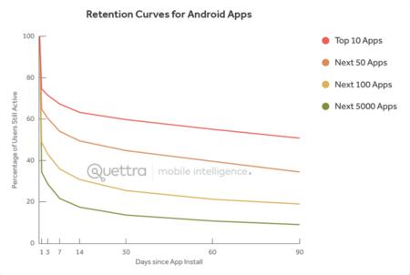 Retención de usuarios según éxito de las apps