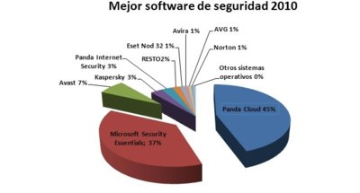 Panda Cloud, mejor software de seguridad del 2010