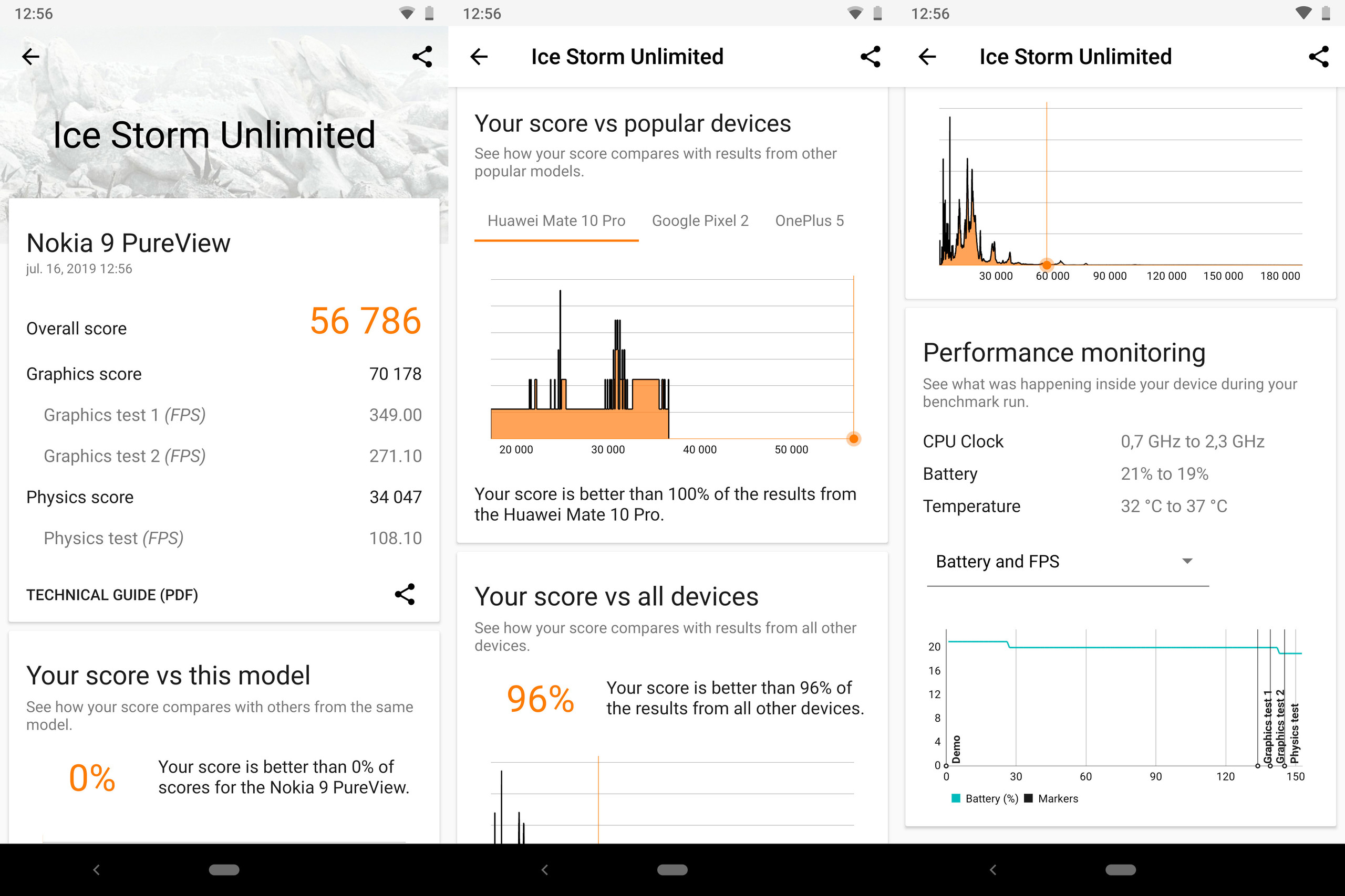 Nokia 9 PureView, benchmarks