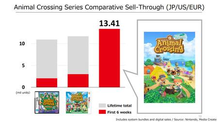 Animal Crossing New Horizons Ventas