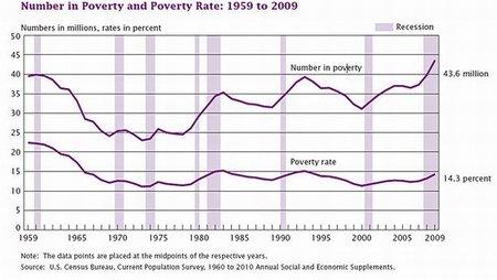 Fuerte aumento de la pobreza en Estados Unidos
