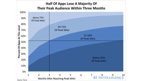 Gráfico de desuso de las apps con el tiempo