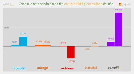 Ganancia Neta Banda Ancha Fija Octubre 2018 Y Acumulado Del Ano