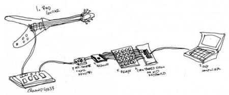 Guitarra teclado