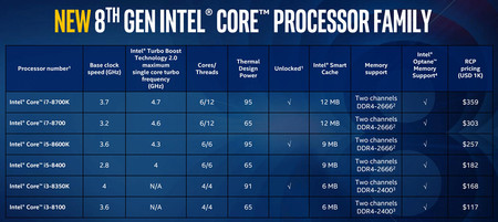 Intel Core I7 8th Gen 2017 09 25 02
